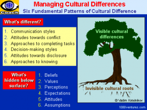 cultural_differences_tree_6x4